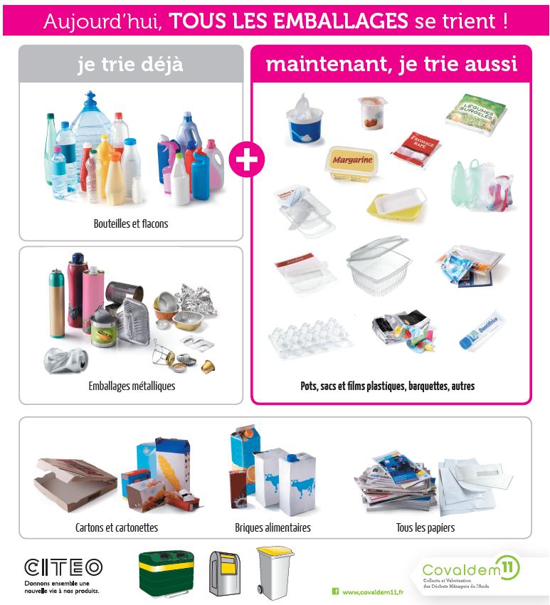 Trier - Consignes de tri